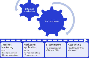 B2C E-commerce platform